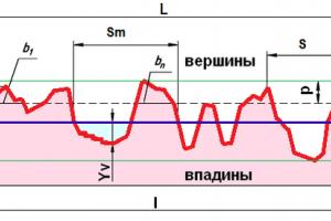 Шероховатость поверхности - параметры и значения